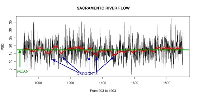 G10b Sac River Flow 30T