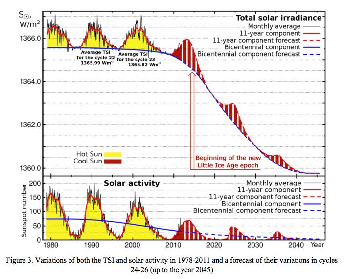 Figure 3 Forecast