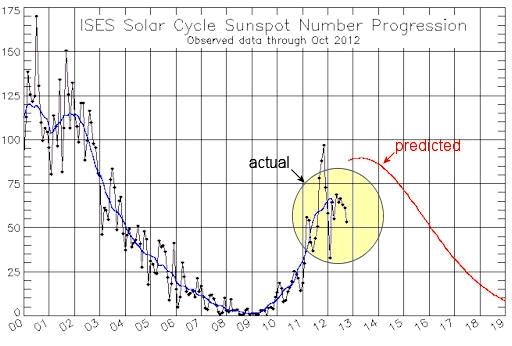 Have We Reached Solar Maximum?
