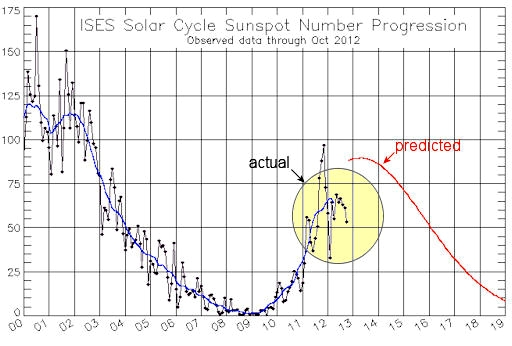 sunspotcycle_strip__512x346