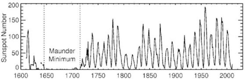 Solar cylce spot record