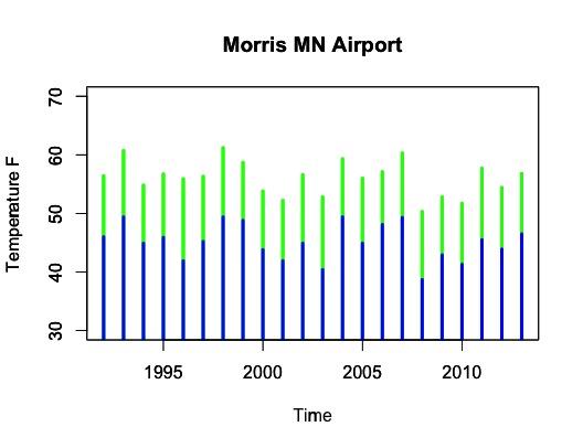 Morris MN Airport