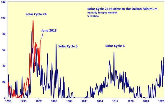Figure 8 Solar Cycle 24