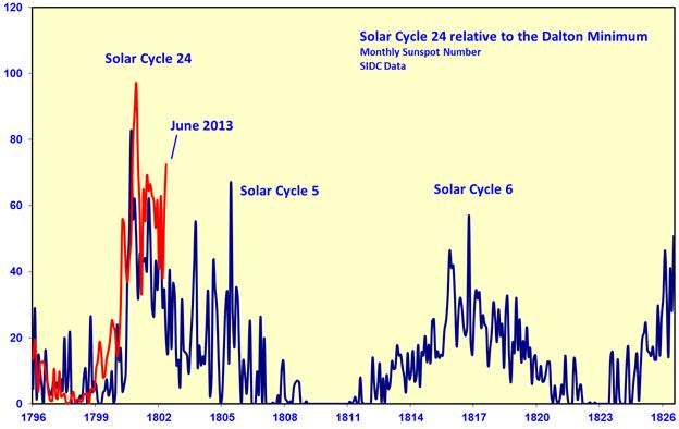 Figura 8 ciclo solar 24