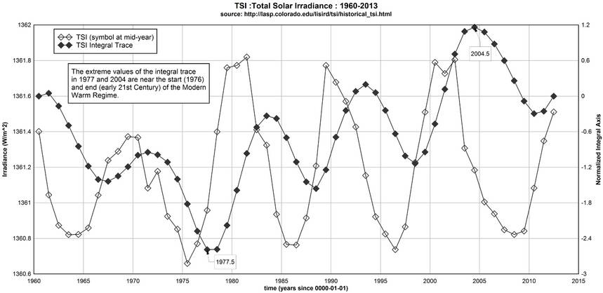 An end to the 'Modern Warm Regime' identified from TSIdata?
