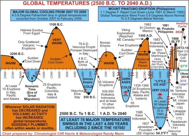 Harris-Mann_Historic_Temp_Chart