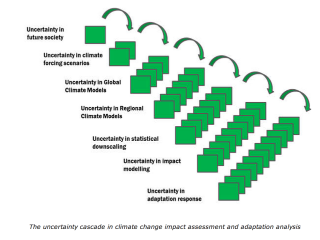 uncertainty in regional models