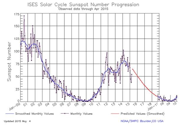 Solar Cycle Update