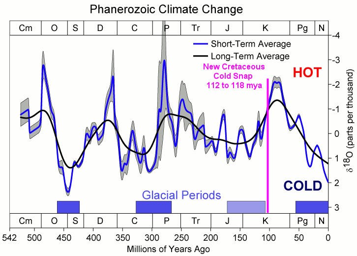 Study finds: 'severe cold snap during the geological age known for its extreme greenhouseclimate'