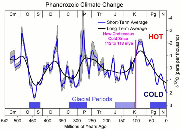 cretaceous-cold-snap