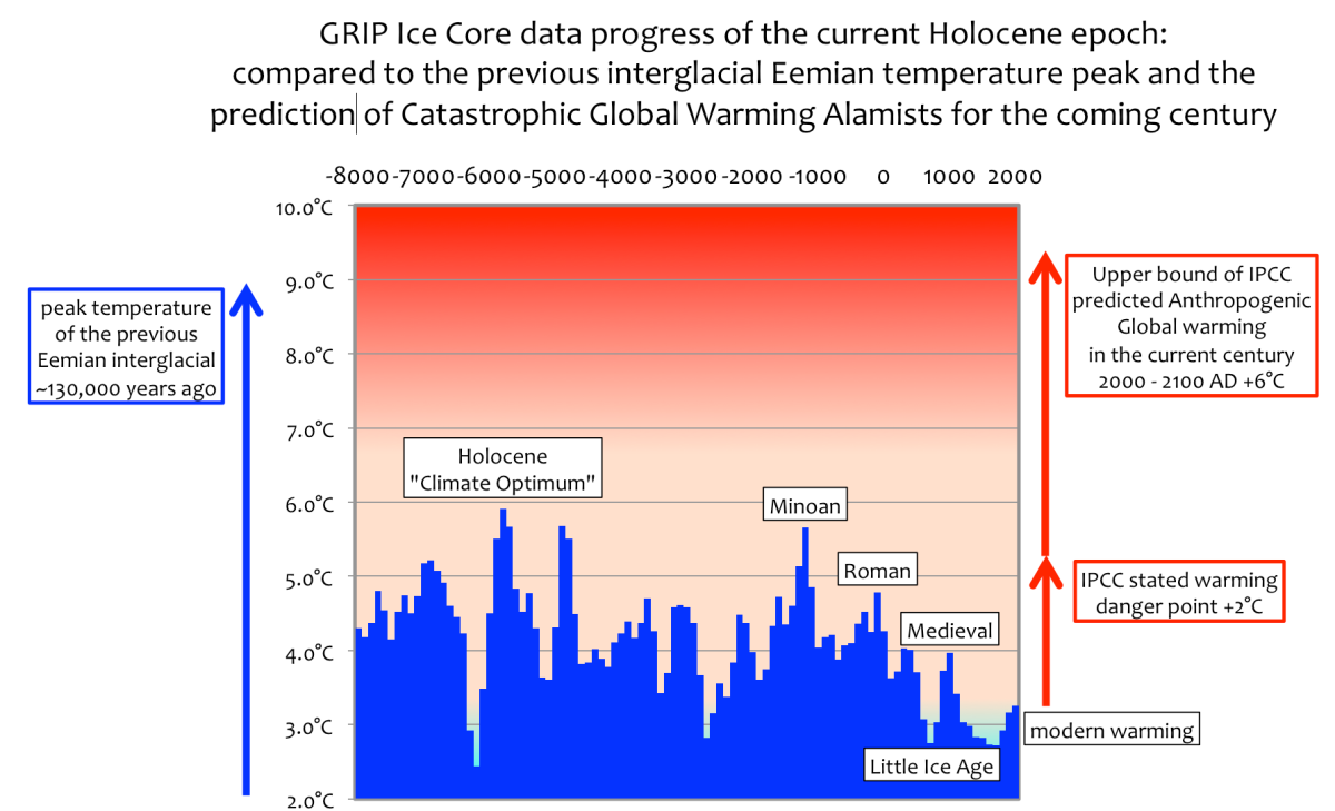 Ice core data shows the much feared +2°C climate 'tipping point' has already occurred…