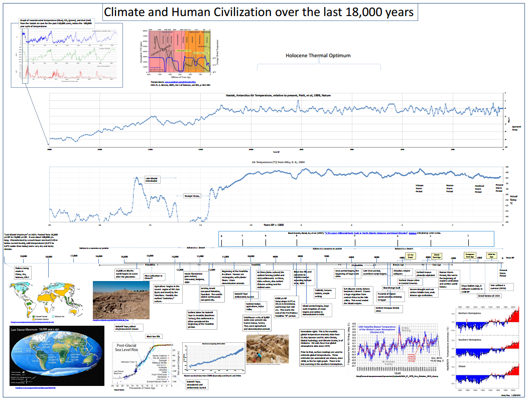 Climate and Human Civilization over the last 18,000 years