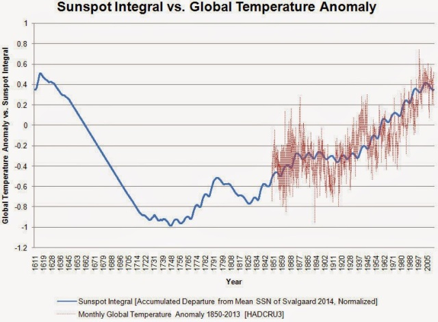 sunspot integral 2