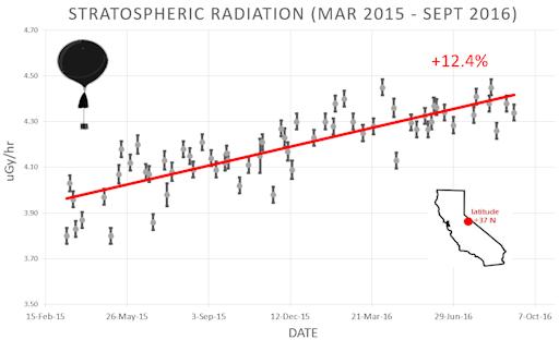 stratosphere_11sep16_strip