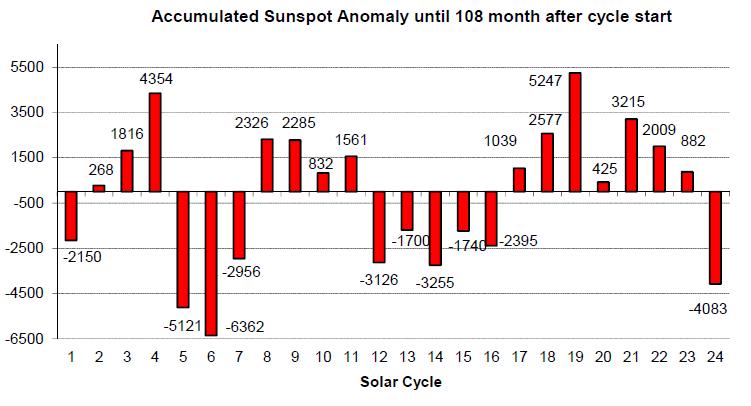 Solar_activity2