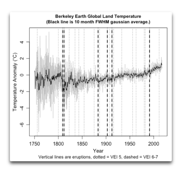 berkeley-earth-global-land-temps-plus-eruptions