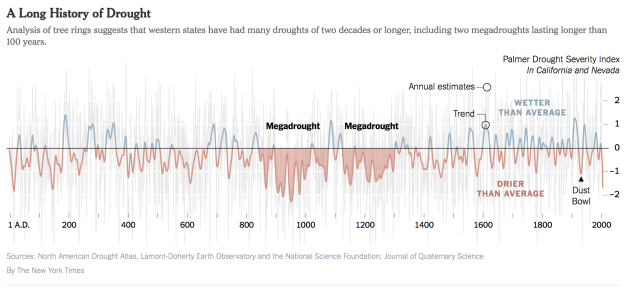 Long Drought History